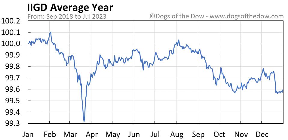 IIGD average year chart