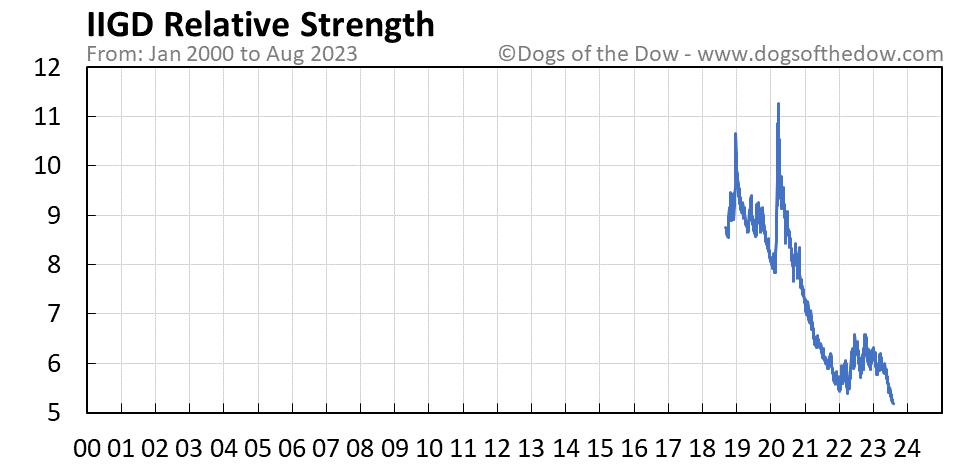 IIGD relative strength chart