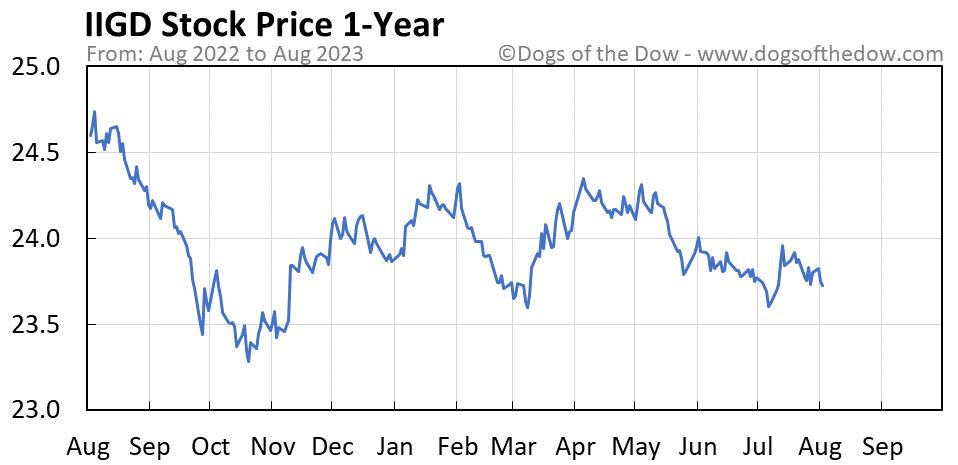IIGD 1-year stock price chart