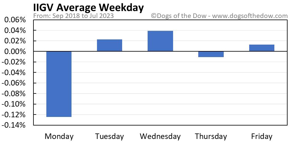 IIGV average weekday chart