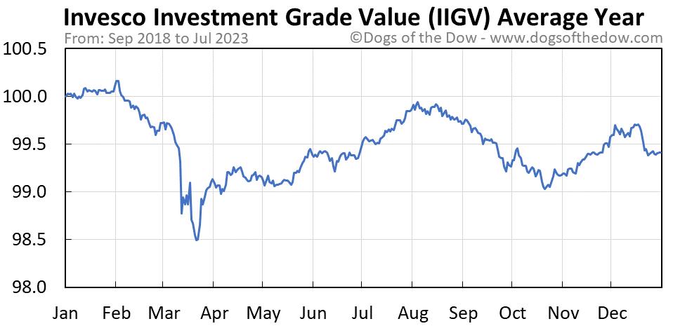 IIGV average year chart