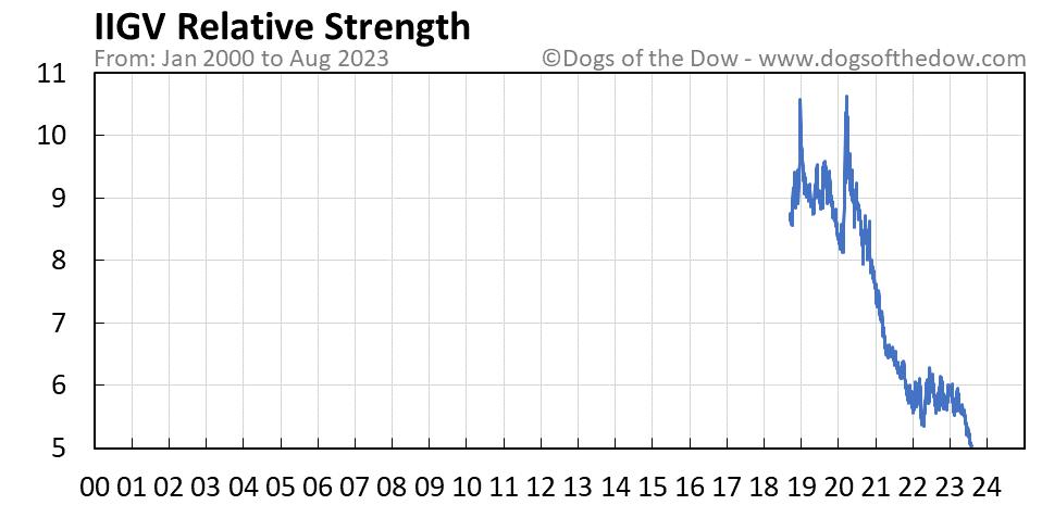 IIGV relative strength chart