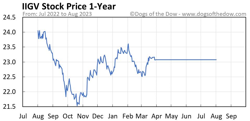 IIGV 1-year stock price chart
