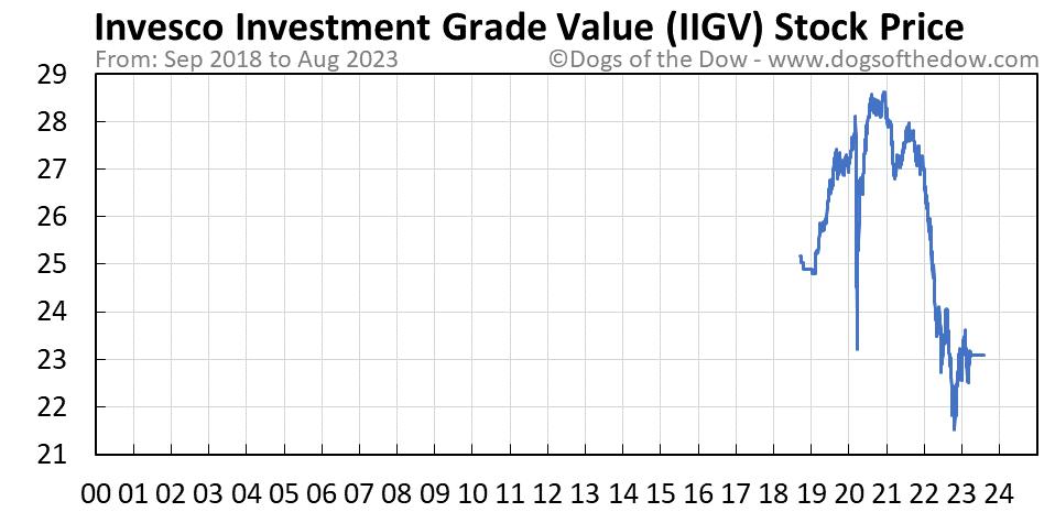 IIGV stock price chart
