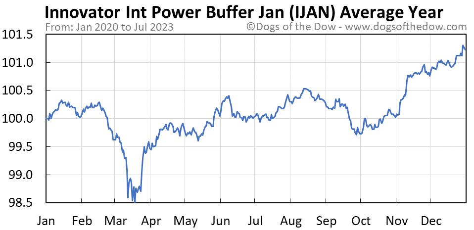 IJAN average year chart