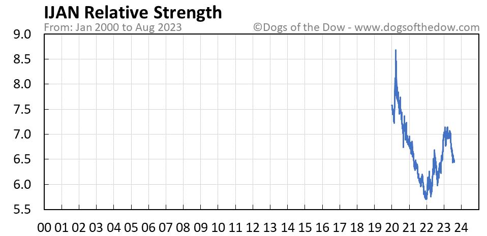 IJAN relative strength chart