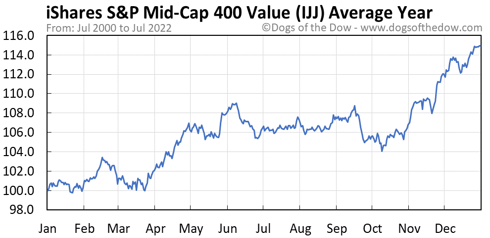 IJJ average year chart