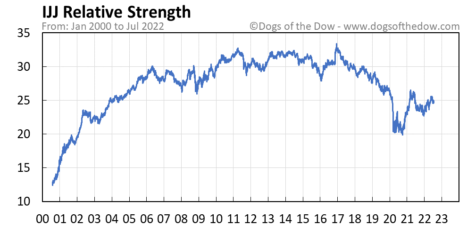IJJ relative strength chart