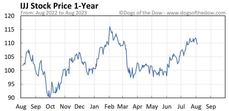 IJJ 1-year stock price chart