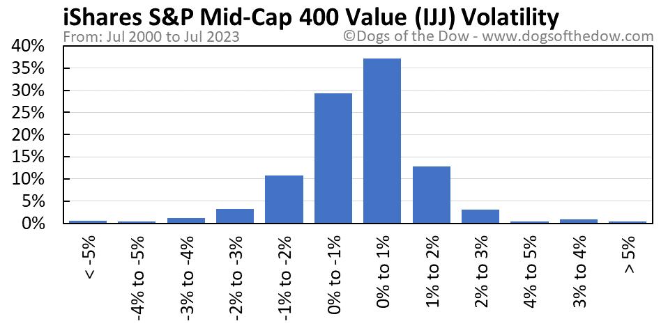 IJJ volatility chart