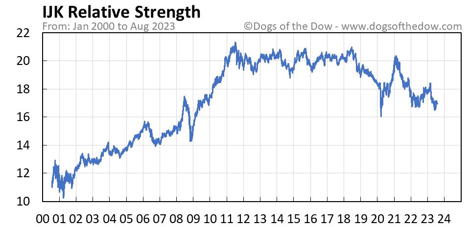 IJK relative strength chart
