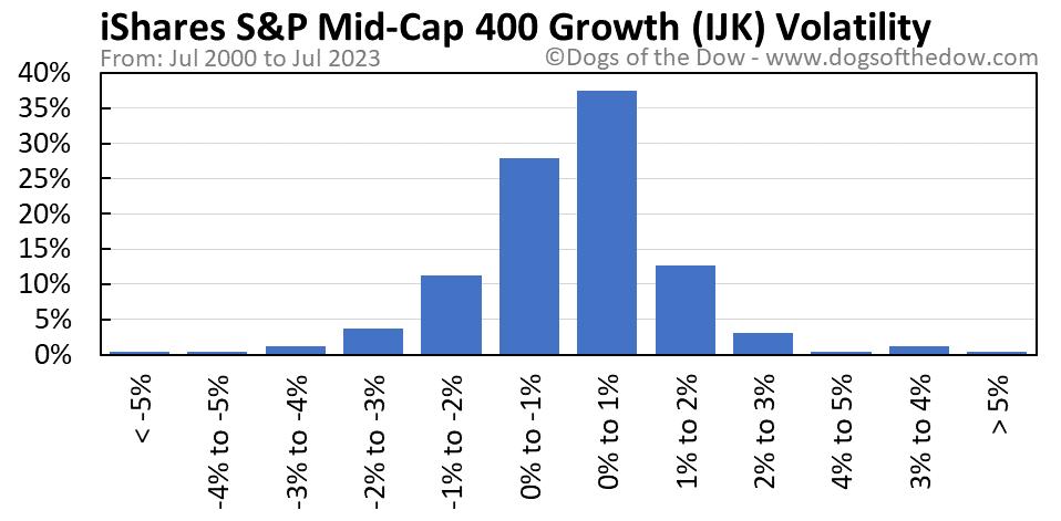 IJK volatility chart