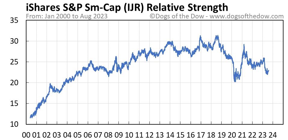 IJR relative strength chart