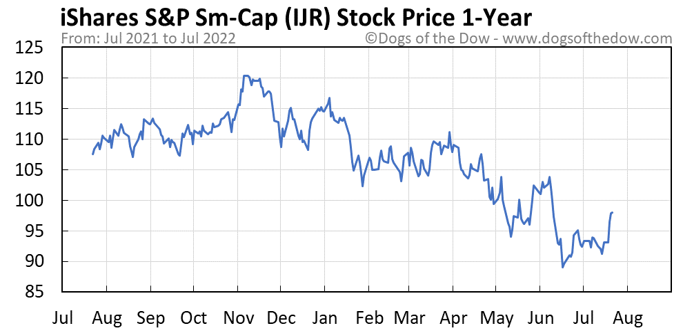 IJR 1-year stock price chart