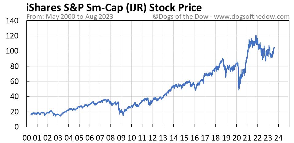 IJR stock price chart
