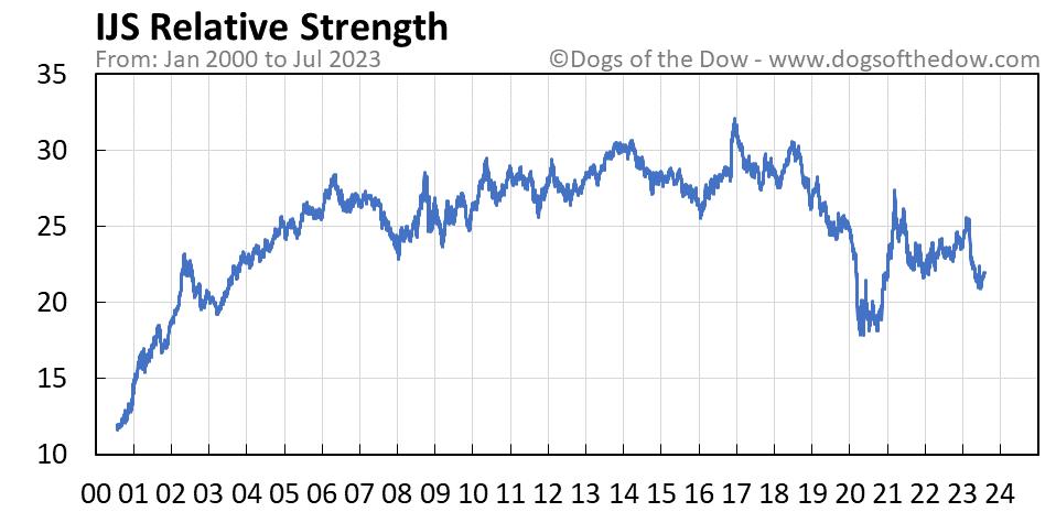 IJS relative strength chart