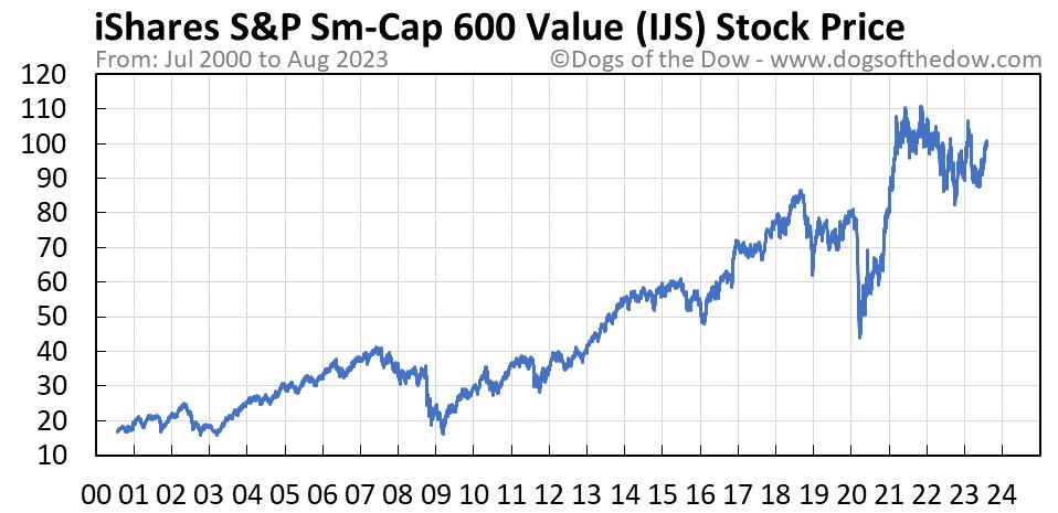 IJS stock price chart