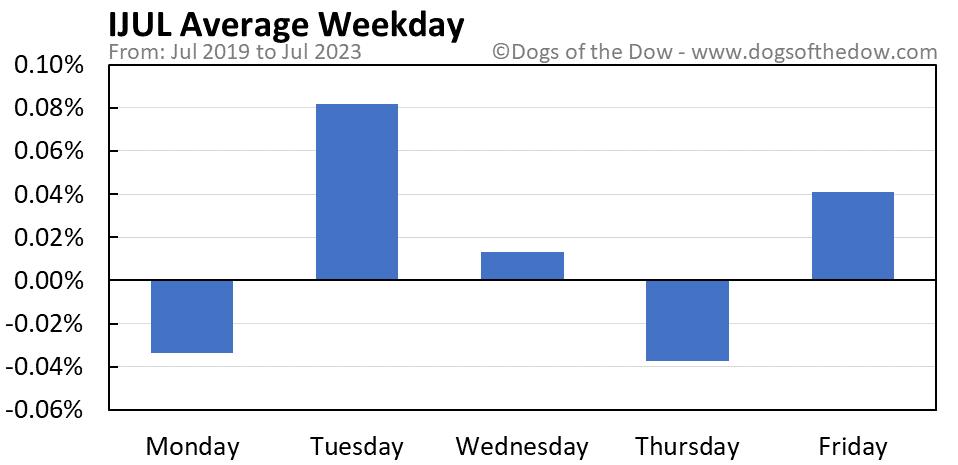 IJUL average weekday chart