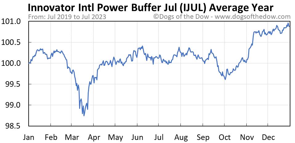 IJUL average year chart