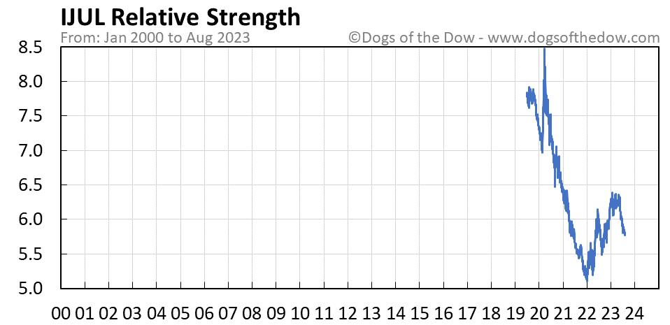IJUL relative strength chart
