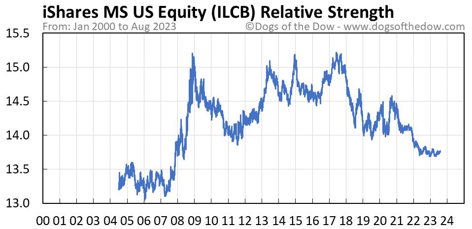ILCB relative strength chart