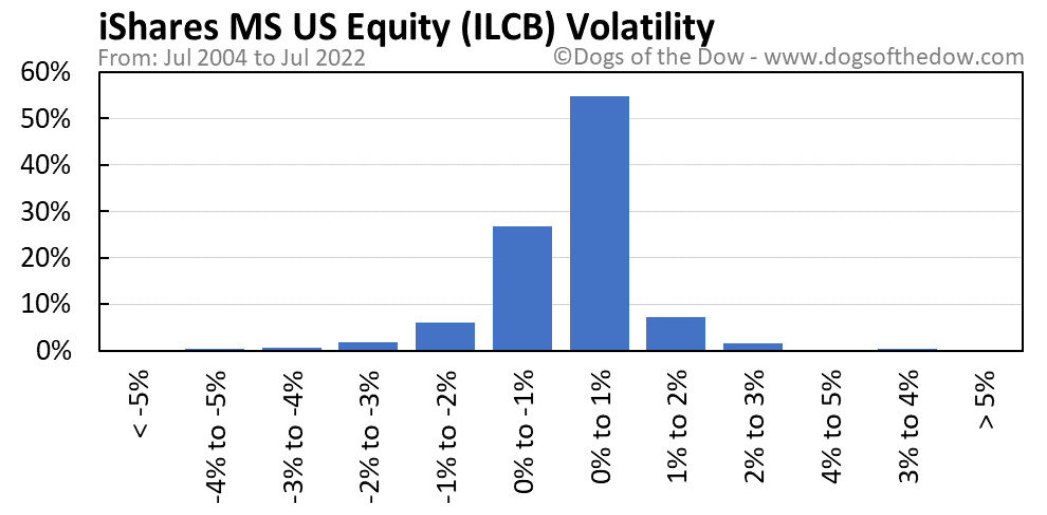 ILCB volatility chart
