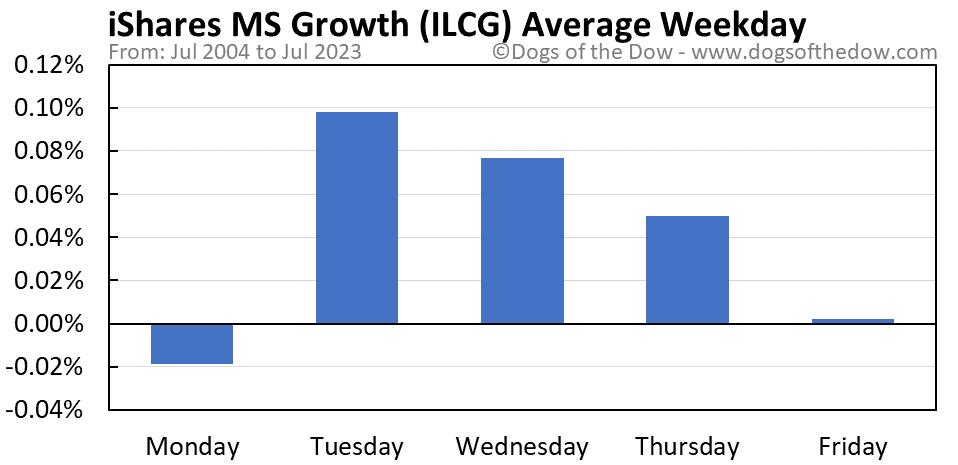 ILCG average weekday chart