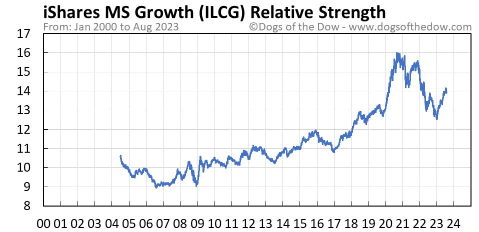 ILCG relative strength chart