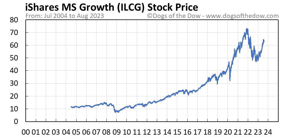 ILCG stock price chart