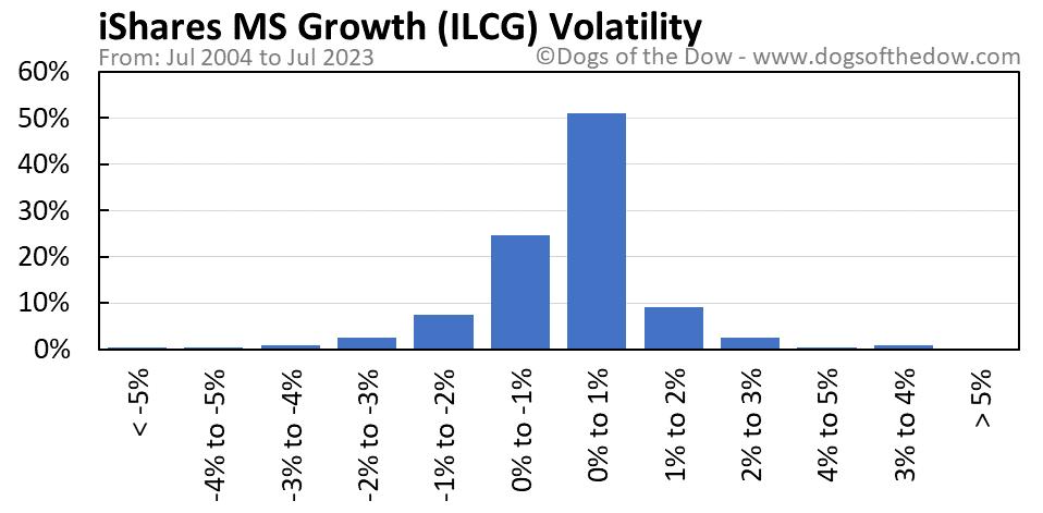 ILCG volatility chart