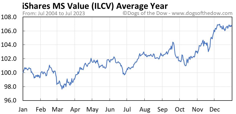 ILCV average year chart