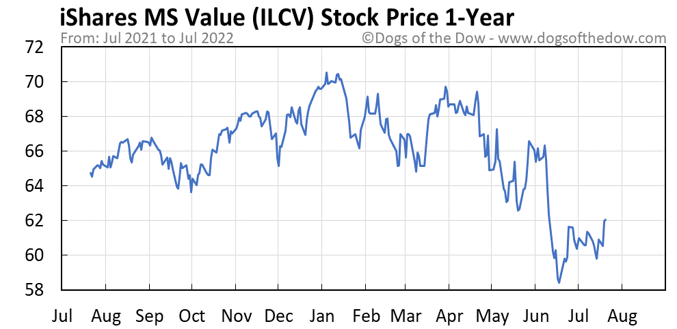 ILCV 1-year stock price chart