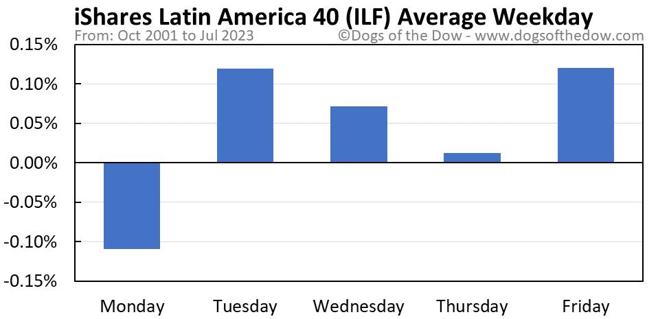 ILF average weekday chart