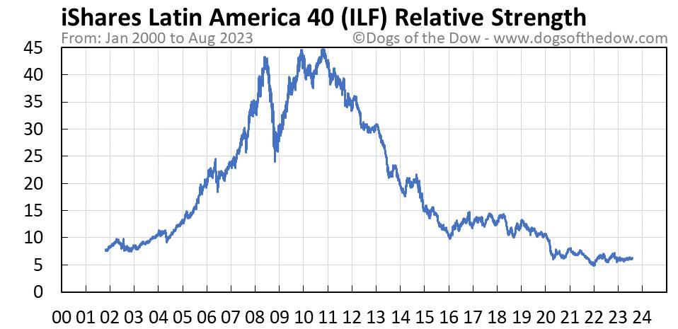 ILF relative strength chart