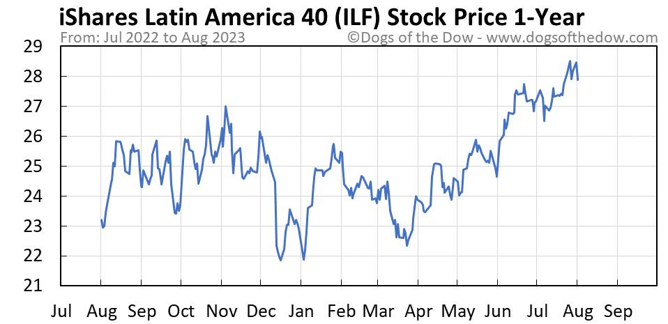 ILF 1-year stock price chart