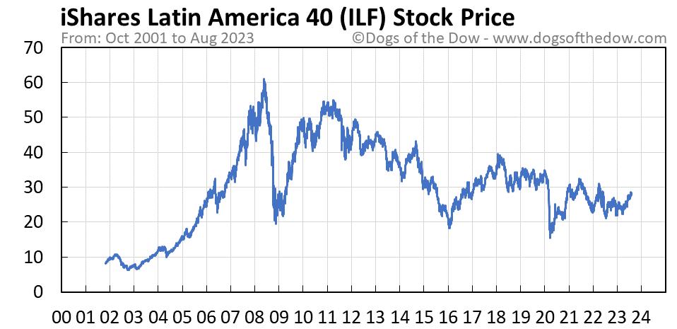 ILF stock price chart
