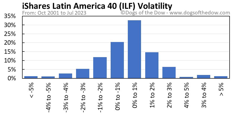 ILF volatility chart