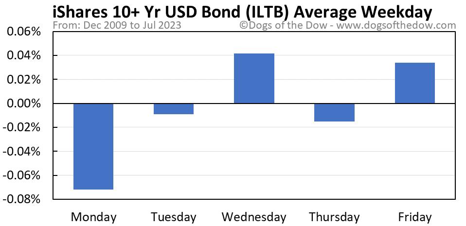 ILTB average weekday chart