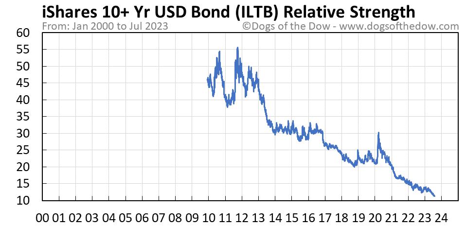 ILTB relative strength chart