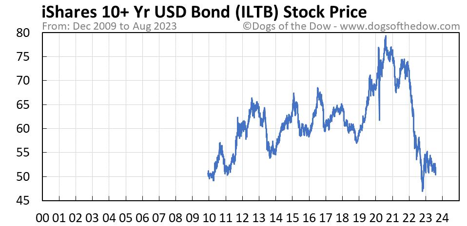 ILTB stock price chart