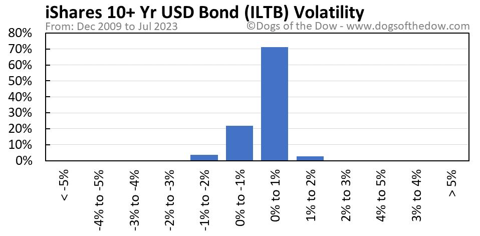 ILTB volatility chart