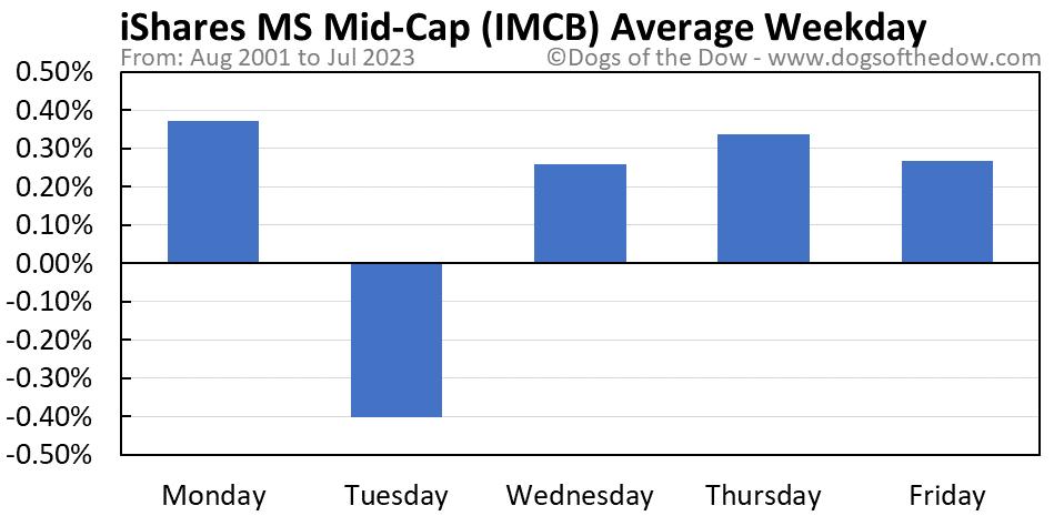 IMCB average weekday chart