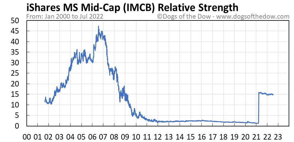 IMCB relative strength chart