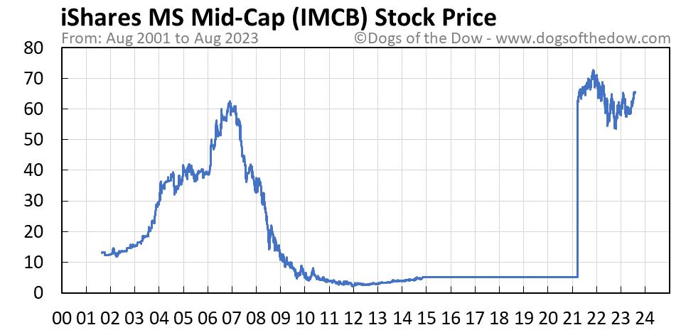 IMCB stock price chart