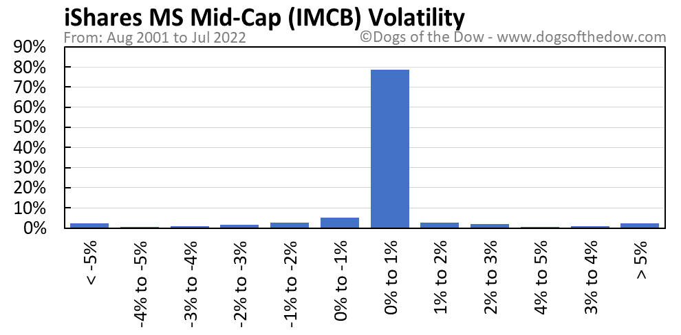 IMCB volatility chart