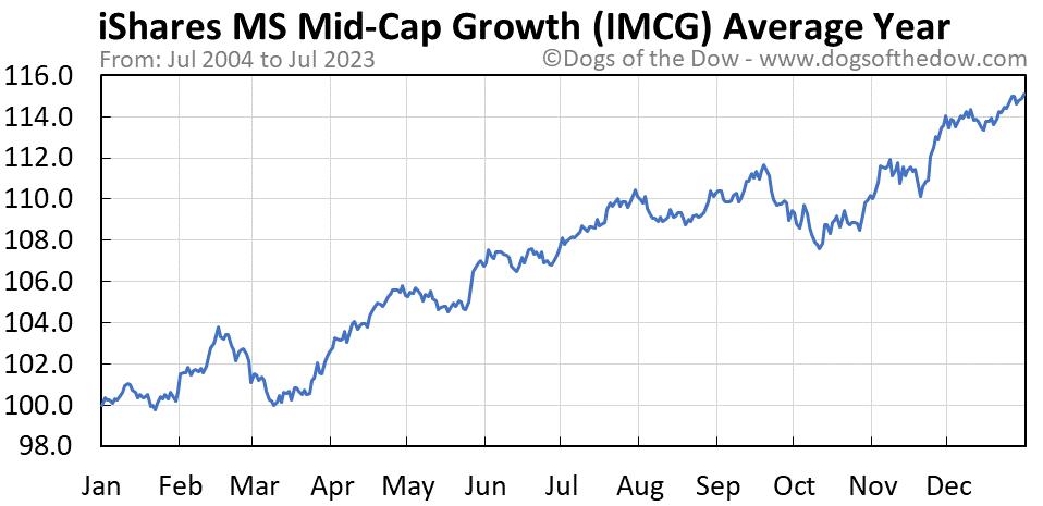 IMCG average year chart