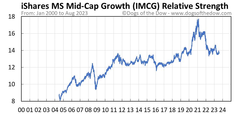 IMCG relative strength chart