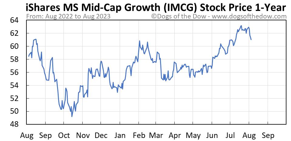 IMCG 1-year stock price chart