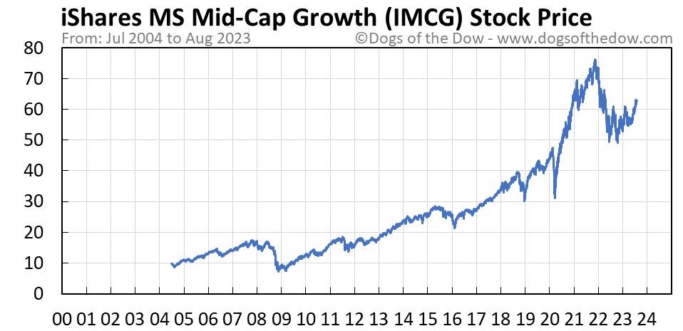 IMCG stock price chart