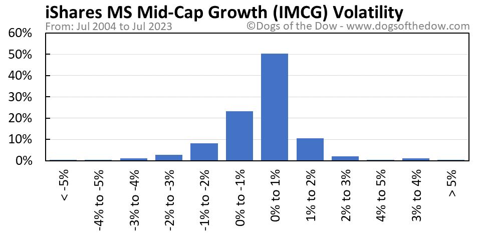 IMCG volatility chart